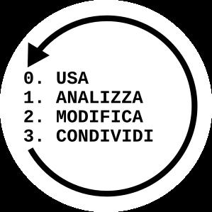 Logo Software Libero